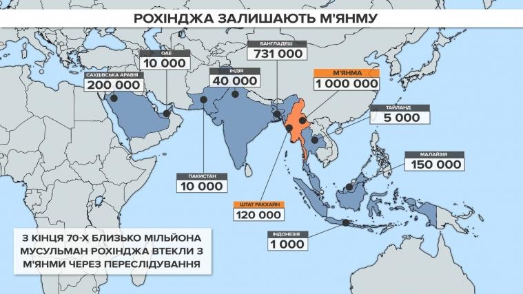 Астрологи, ісламісти та китайці: приховані пружини геноциду в М'янмі