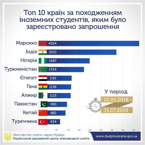 Цього року найбільше запрошень на навчання в Україні отримали вступники з Марокко