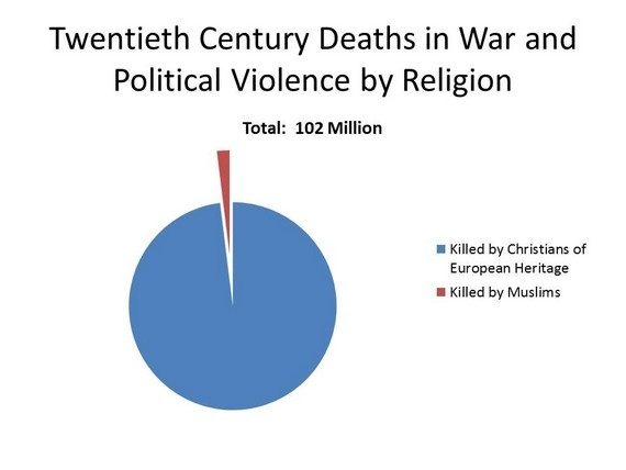 religion and war what causes people The number of times that i have read people describe religion as the root of all evil and say things like religion causes division, religions cause wars etc.