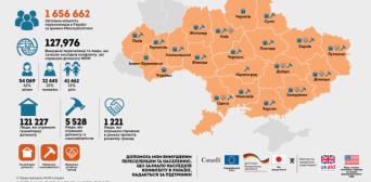 Міжнародні організації продовжують допомагати переселенцям з Криму та Донбасу