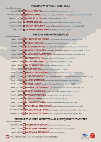 27-ма акція проти насильницьких зникнень в Криму відбулась під російською амбасадою в Києві