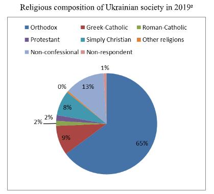 Релігійний склад українського суспільства у 2019 р.