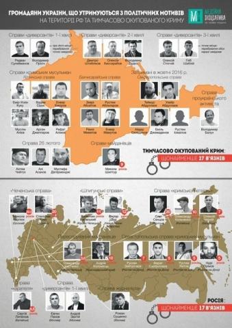 Російське керівництво продовжує ганебну практику використання громадян України як заручників — заява МЗС України