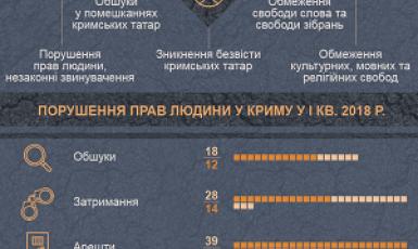 Опубліковано інфографіку про переслідування кримських татар окупантами