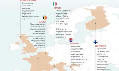 Мусульмане недостаточно представлены в парламентах стран Европы