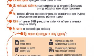 Інфографіка Мінреінтеграції