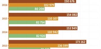 Окупація змусила молодь залишати Крим тисячами — статистика