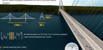 У Стамбулі відкриють третій міст через Босфор