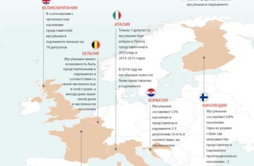 Мусульмани мало представлені в парламентах країн Європи